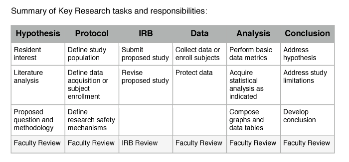 Summary of Key Research tasks and responsibilities